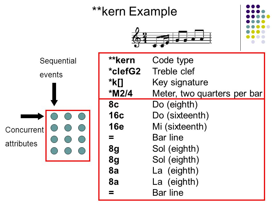**kern Example **kern *clefG2 *k[] *M2/4 8c 16c 16e = 8g 8a = Code type Treble clef Key signature Meter, two quarters per bar Do (eighth) Do (sixteenth) Mi (sixteenth) Bar line Sol (eighth) La (eighth) Bar line Sequential events Concurrent attributes