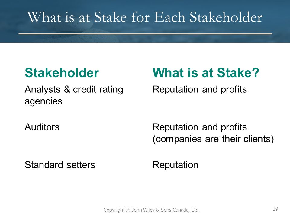19 Copyright © John Wiley & Sons Canada, Ltd. What is at Stake for Each Stakeholder StakeholderWhat is at Stake? Analysts & credit rating agencies Rep
