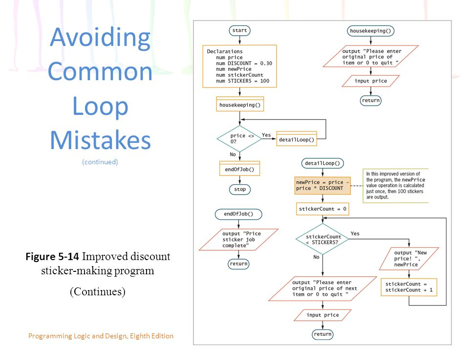Avoiding Common Loop Mistakes (continued) 27Programming Logic and Design, Eighth Edition Figure 5-14 Improved discount sticker-making program (Continues)