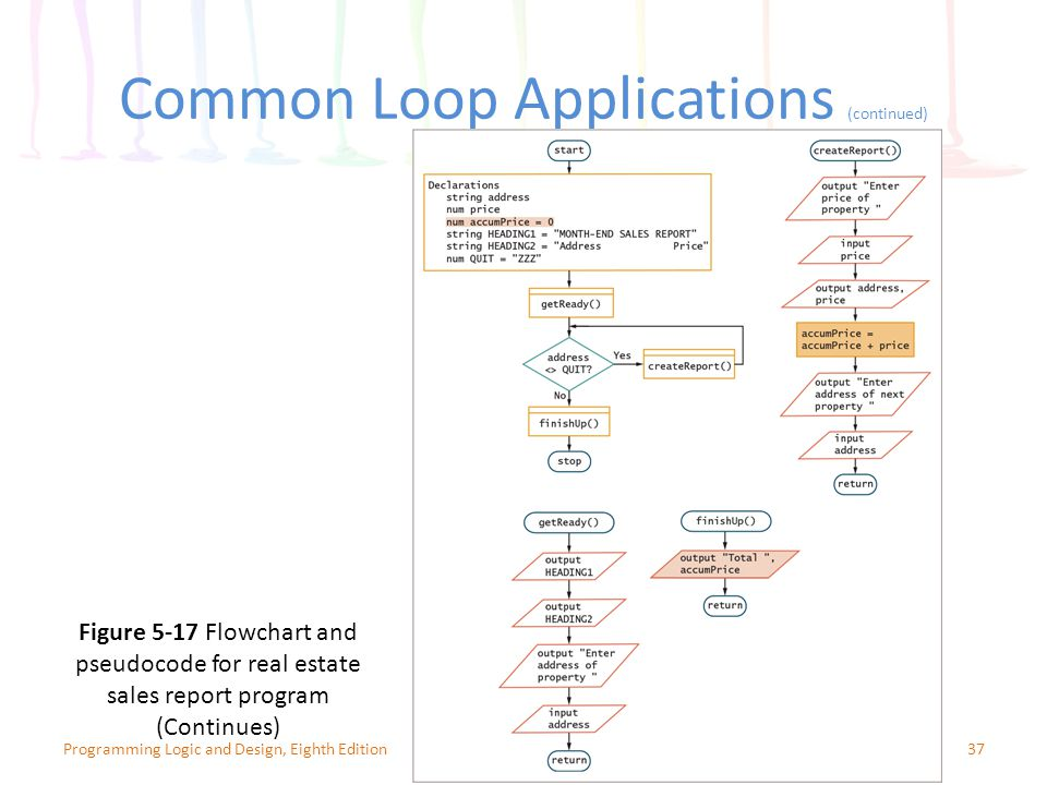 Common Loop Applications (continued) 37Programming Logic and Design, Eighth Edition Figure 5-17 Flowchart and pseudocode for real estate sales report program (Continues)