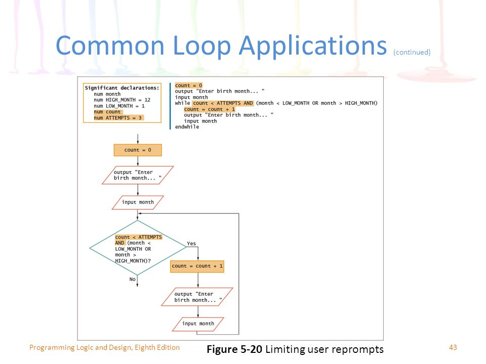 Common Loop Applications (continued) 43Programming Logic and Design, Eighth Edition Figure 5-20 Limiting user reprompts