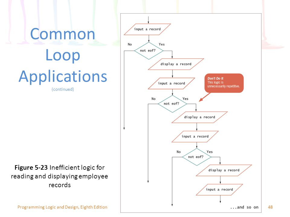 Common Loop Applications (continued) 48Programming Logic and Design, Eighth Edition Figure 5-23 Inefficient logic for reading and displaying employee records