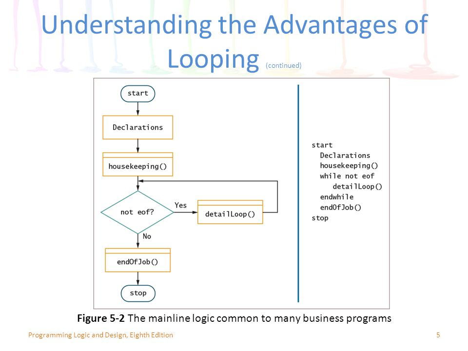 Understanding the Advantages of Looping (continued) 5Programming Logic and Design, Eighth Edition Figure 5-2 The mainline logic common to many business programs