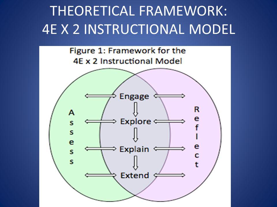 THEORETICAL FRAMEWORK: 4E X 2 INSTRUCTIONAL MODEL