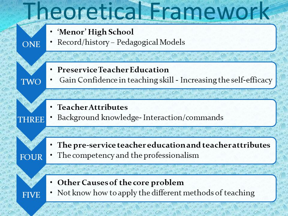 Theoretical Framework ONE 'Menor' High School Record/history – Pedagogical Models TWO Preservice Teacher Education Gain Confidence in teaching skill - Increasing the self-efficacy THREE Teacher Attributes Background knowledge- Interaction/commands FOUR The pre-service teacher education and teacher attributes The competency and the professionalism FIVE Other Causes of the core problem Not know how to apply the different methods of teaching