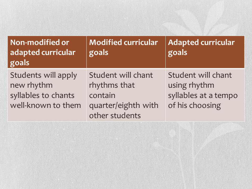 Non-modified or adapted curricular goals Modified curricular goals Adapted curricular goals Students will apply new rhythm syllables to chants well-kn
