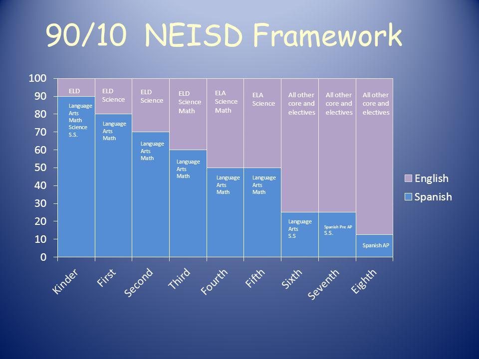 90/10 NEISD Framework Spanish AP Language Arts Math Language Arts Math Language Arts Math Language Arts Math Language Arts Math Language Arts S.S Spanish Pre AP S.S.