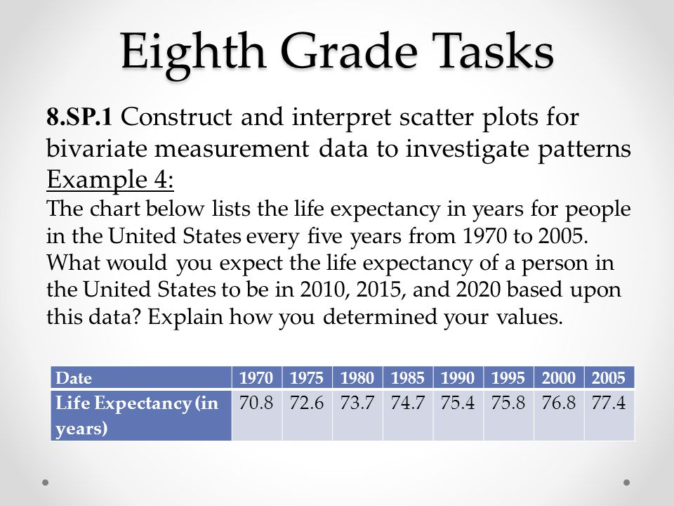 Eighth Grade Tasks 8.SP.1 Construct and interpret scatter plots for bivariate measurement data to investigate patterns Example 4: The chart below lists the life expectancy in years for people in the United States every five years from 1970 to 2005.