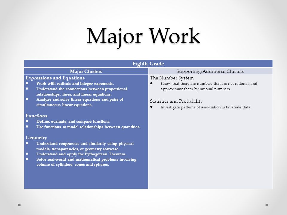 Major Work Eighth Grade Major ClustersSupporting/Additional Clusters Expressions and Equations  Work with radicals and integer exponents.  Understan