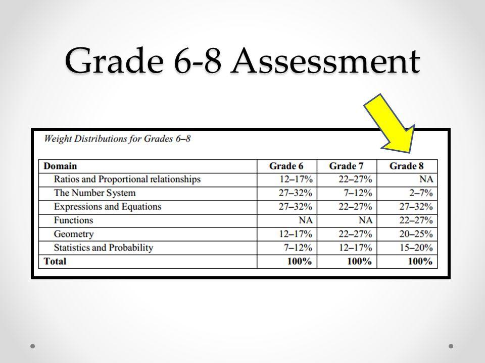Grade 6-8 Assessment