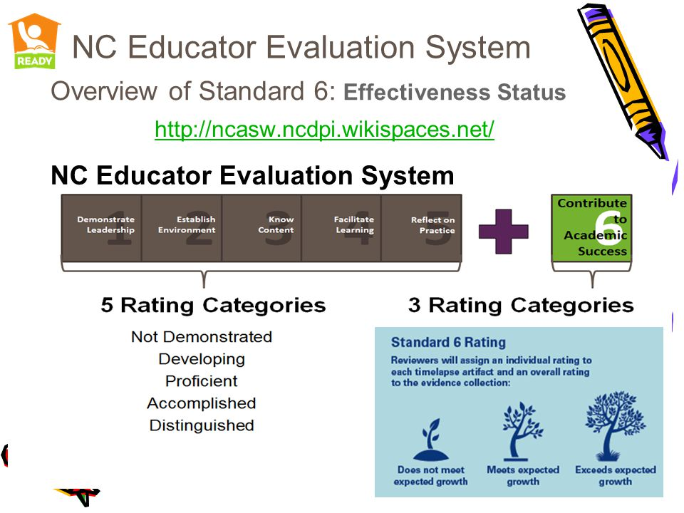 NC Educator Evaluation System Overview of Standard 6: Effectiveness Status http://ncasw.ncdpi.wikispaces.net/ NC Educator Evaluation System