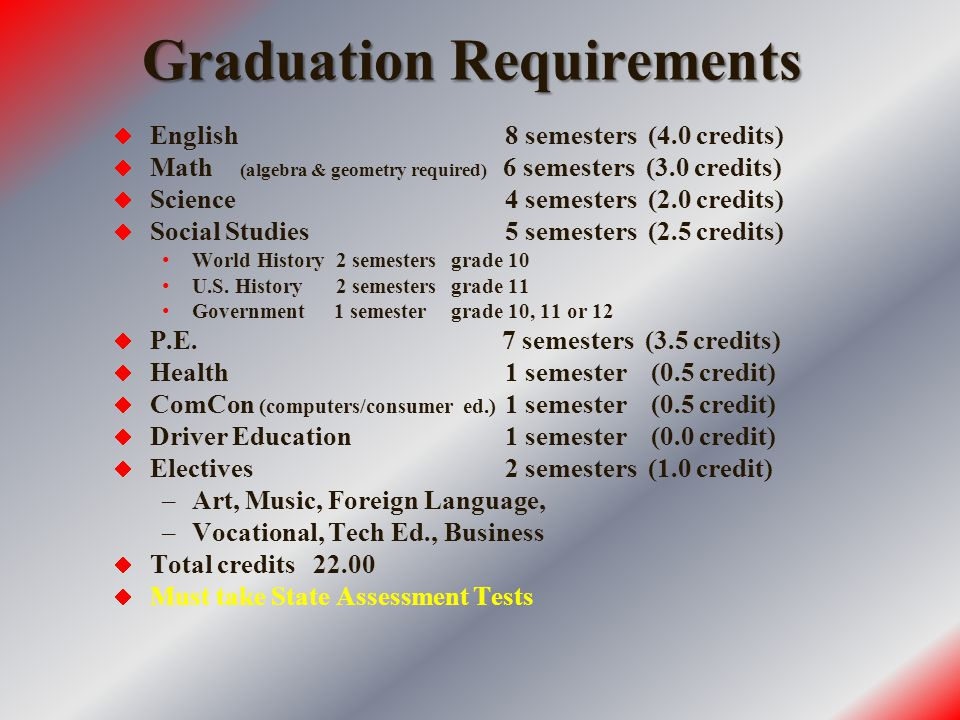 Graduation Requirements  English 8 semesters (4.0 credits)  Math (algebra & geometry required) 6 semesters (3.0 credits)  Science 4 semesters (2.0 credits)  Social Studies 5 semesters (2.5 credits) World History 2 semesters grade 10 U.S.
