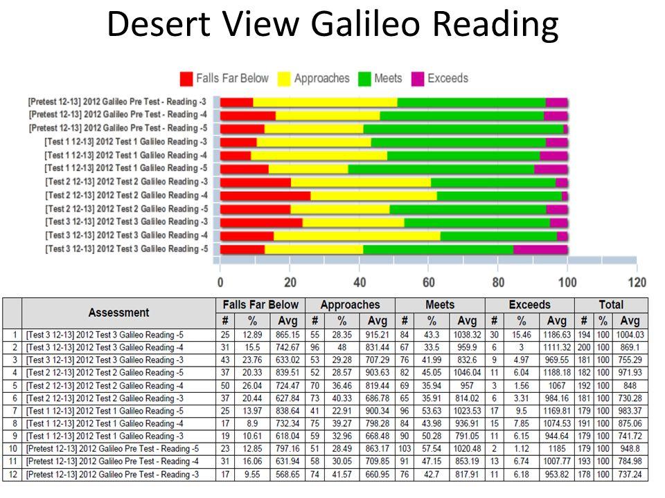 Desert View Galileo Reading