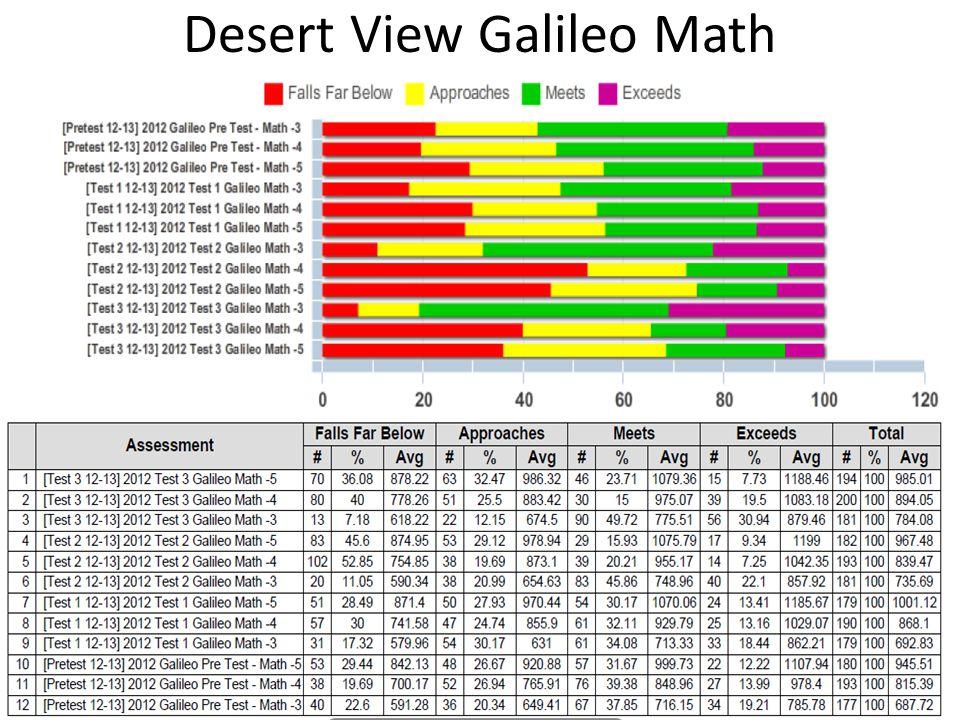 Desert View Galileo Math