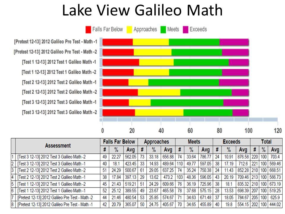 Lake View Galileo Math