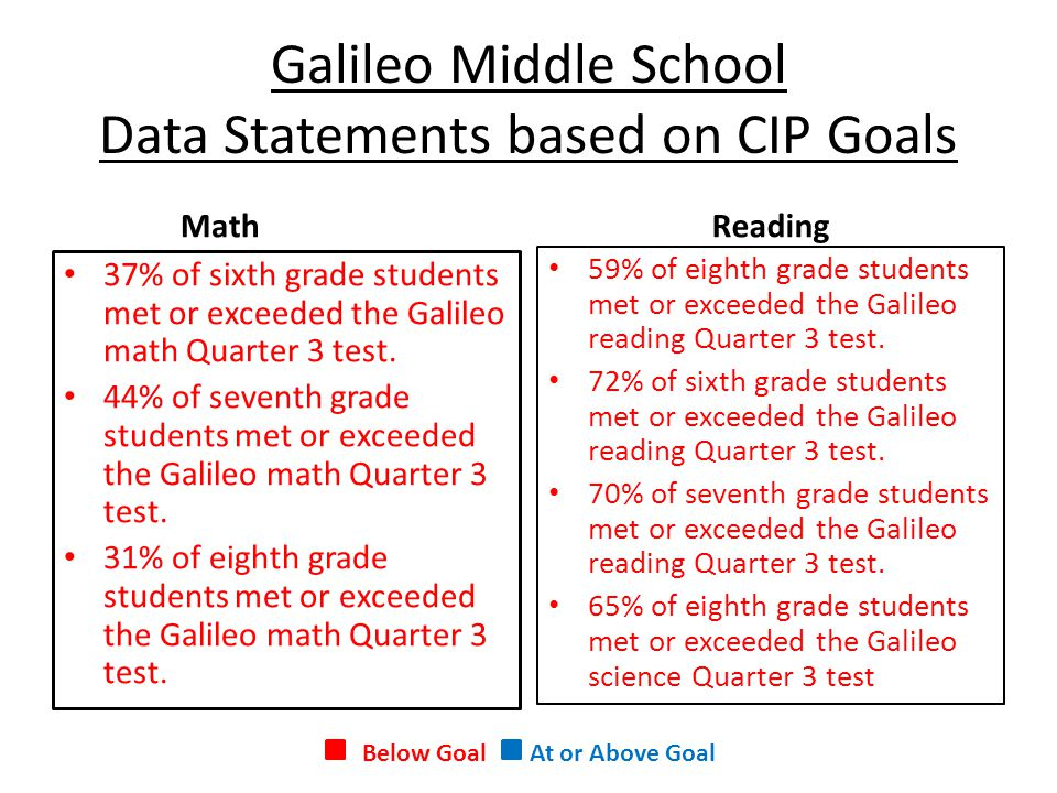Galileo Middle School Data Statements based on CIP Goals MathReading 59% of eighth grade students met or exceeded the Galileo reading Quarter 3 test.