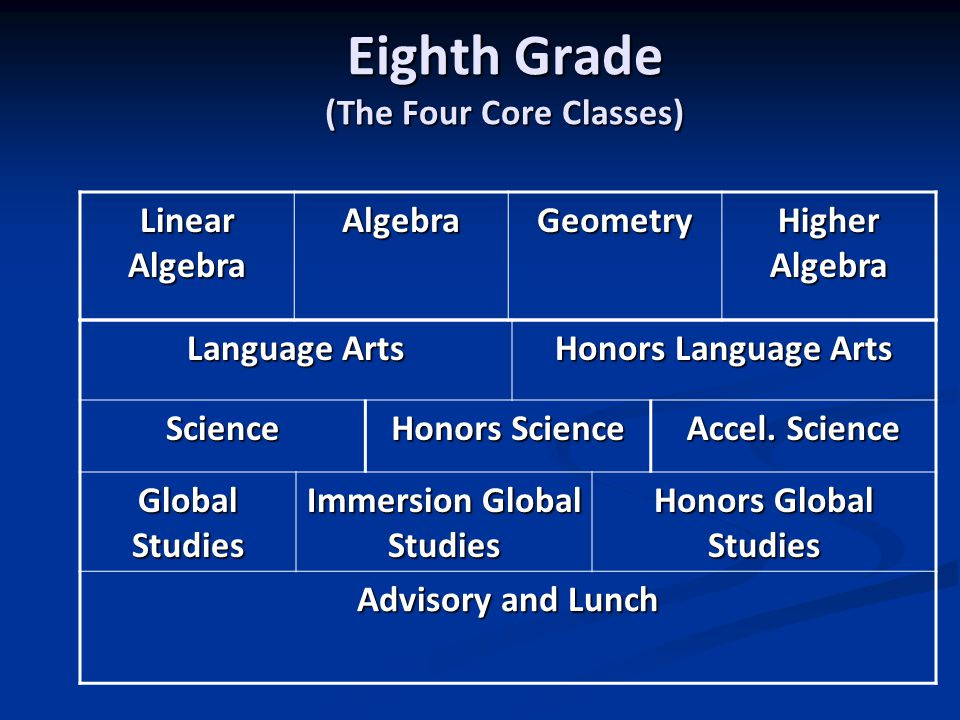 Eighth Grade (The Four Core Classes) Linear Algebra AlgebraGeometry Higher Algebra Language Arts Honors Language Arts Science Honors Science Accel.
