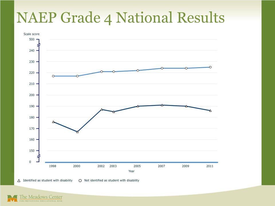 NAEP Grade 8 National Results