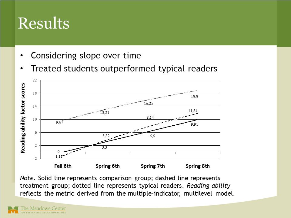 Results Considering slope over time Treated students outperformed typical readers Note. Solid line represents comparison group; dashed line represents