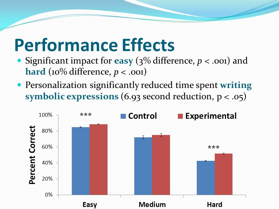 Performance Effects Significant impact for easy (3% difference, p <.001) and hard (10% difference, p <.001) Personalization significantly reduced time