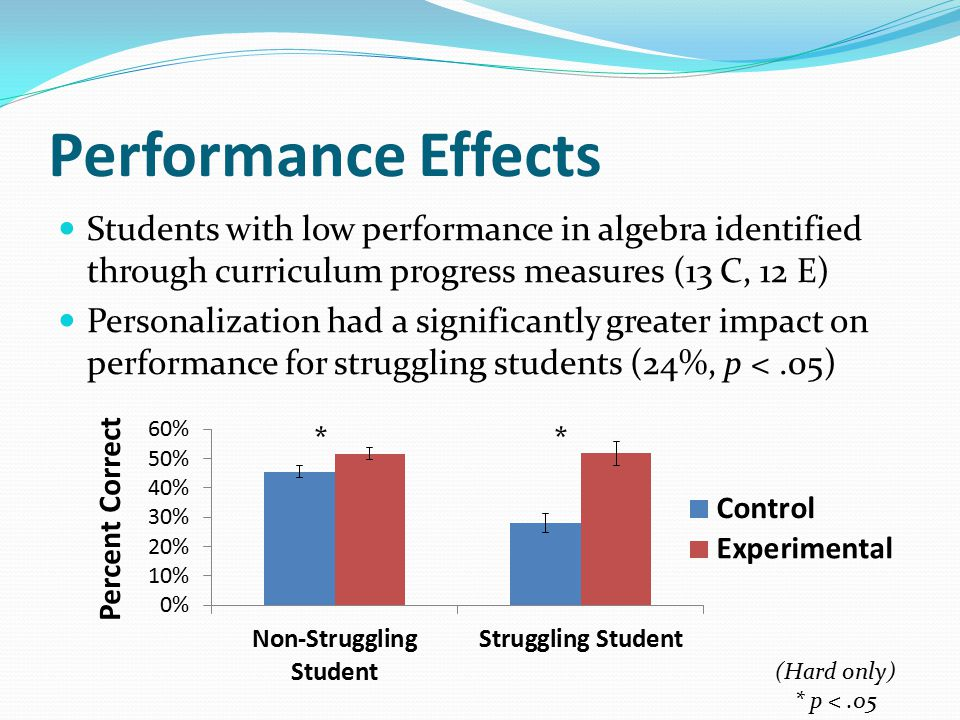 Performance Effects Students with low performance in algebra identified through curriculum progress measures (13 C, 12 E) Personalization had a signif