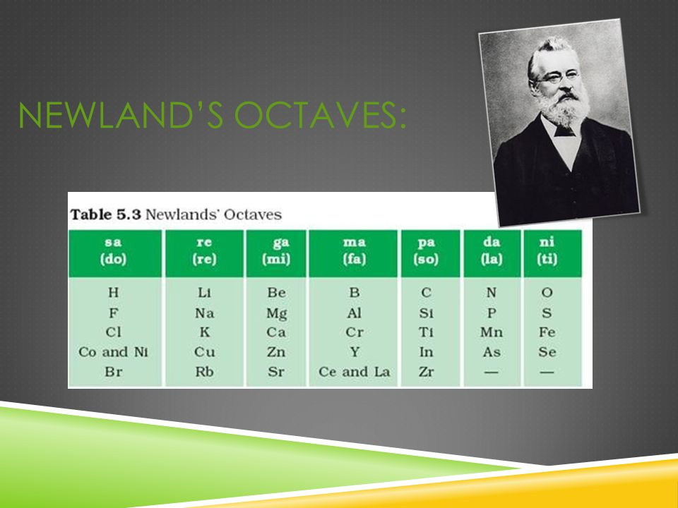 LIMITATION OF NEWLAND'S LAW:  It was applicable only till Calcium, i.e.