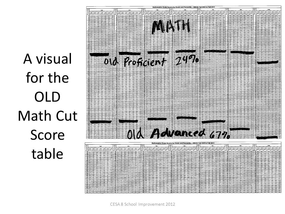 A visual for the OLD Math Cut Score table CESA 8 School Improvement 2012