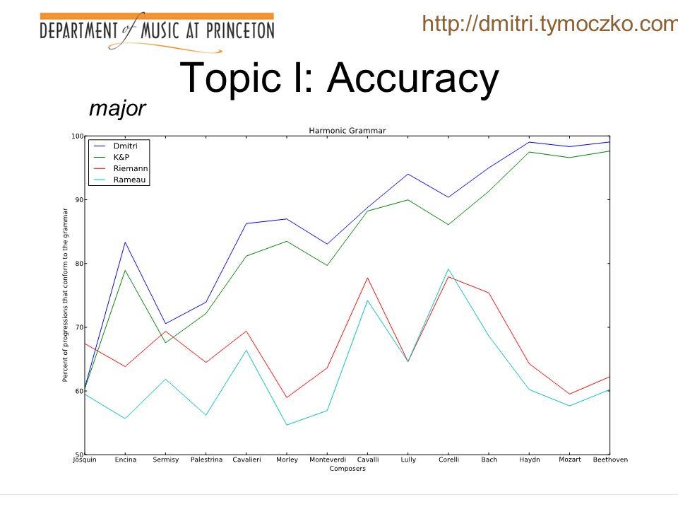 Topic I: Accuracy Four grammars http://dmitri.tymoczko.com
