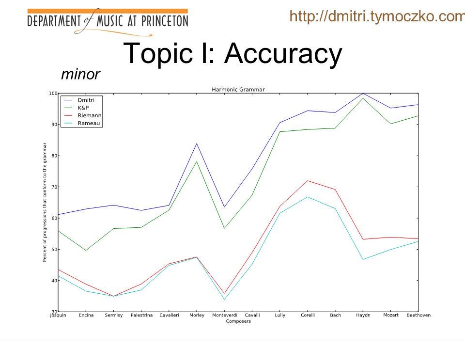 Topic I: Accuracy http://dmitri.tymoczko.com major