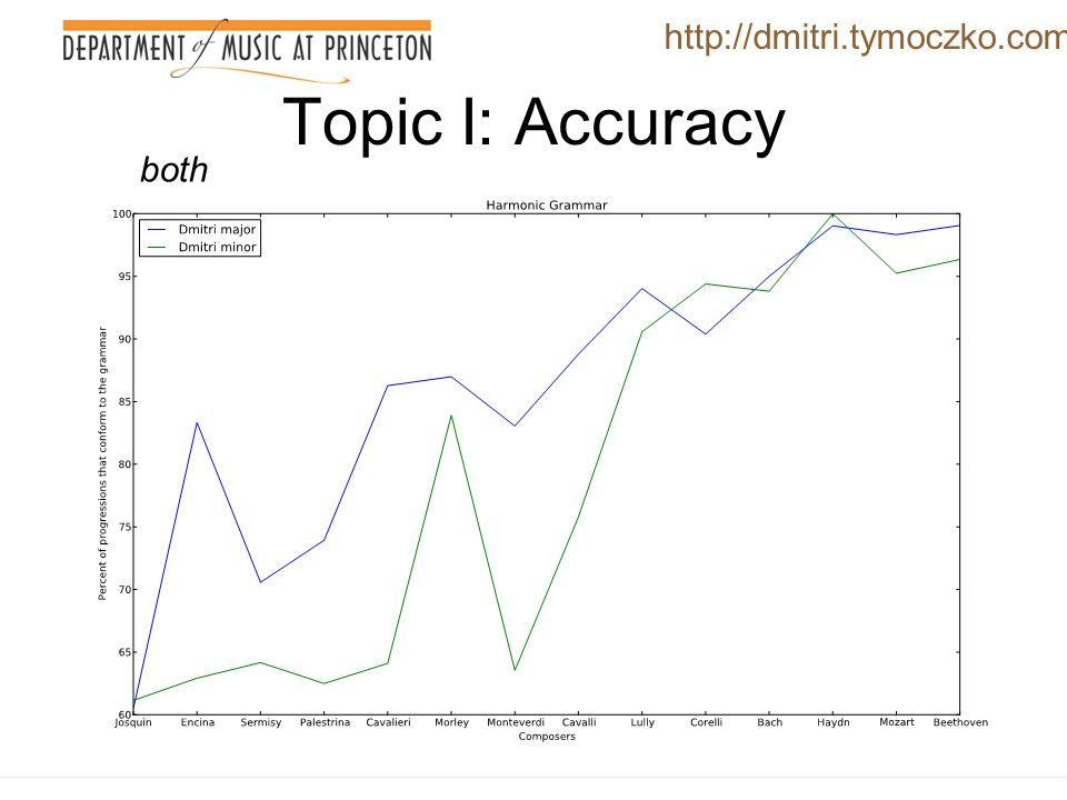 Topic I: Accuracy http://dmitri.tymoczko.com minor