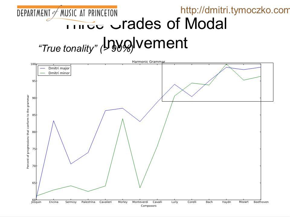 Three Grades of Modal Involvement http://dmitri.tymoczko.com Modally tinged tonality (~85%)
