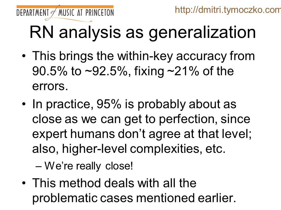 RN analysis as generalization http://dmitri.tymoczko.com 1: I – iii 6 – V – vi 2: I – iii 6 – iii 6 – vi 3: I – V– V – vi 4: I – iii 6 – iii# – vi 00900090