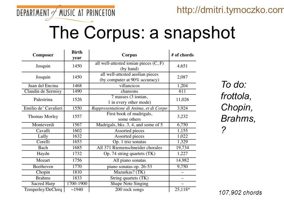 Example http://dmitri.tymoczko.com