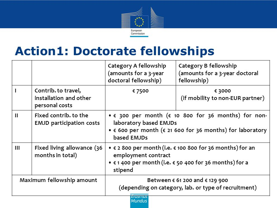 Action1: Doctorate fellowships Category A fellowship (amounts for a 3-year doctoral fellowship) Category B fellowship (amounts for a 3-year doctoral fellowship) IContrib.