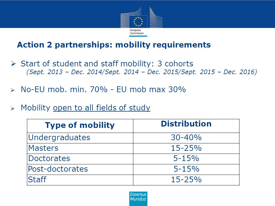 Action 2 partnerships: mobility requirements  Start of student and staff mobility: 3 cohorts (Sept.
