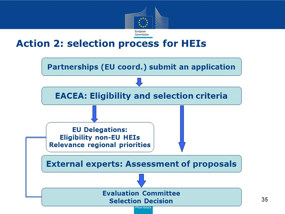Action 2: selection process for HEIs 35 EACEA: Eligibility and selection criteria EU Delegations: Eligibility non-EU HEIs Relevance regional priorities External experts: Assessment of proposals Evaluation Committee Selection Decision Partnerships (EU coord.) submit an application