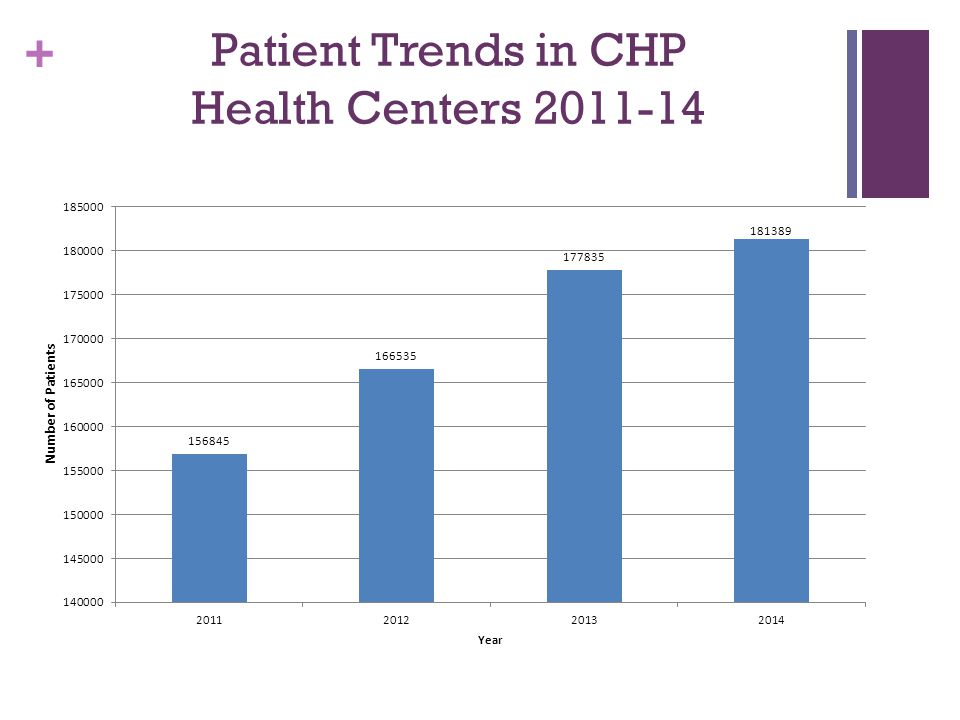+ Patient Trends in CHP Health Centers 2011-14