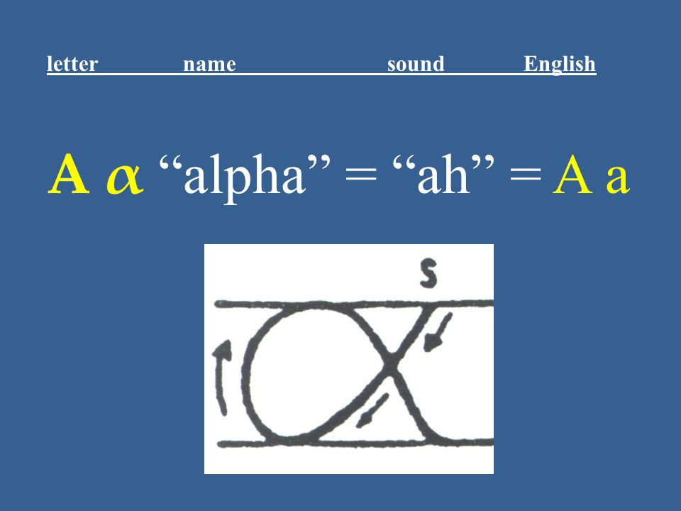 "Α α ""alpha"" = ""ah"" = A a letter name sound English"