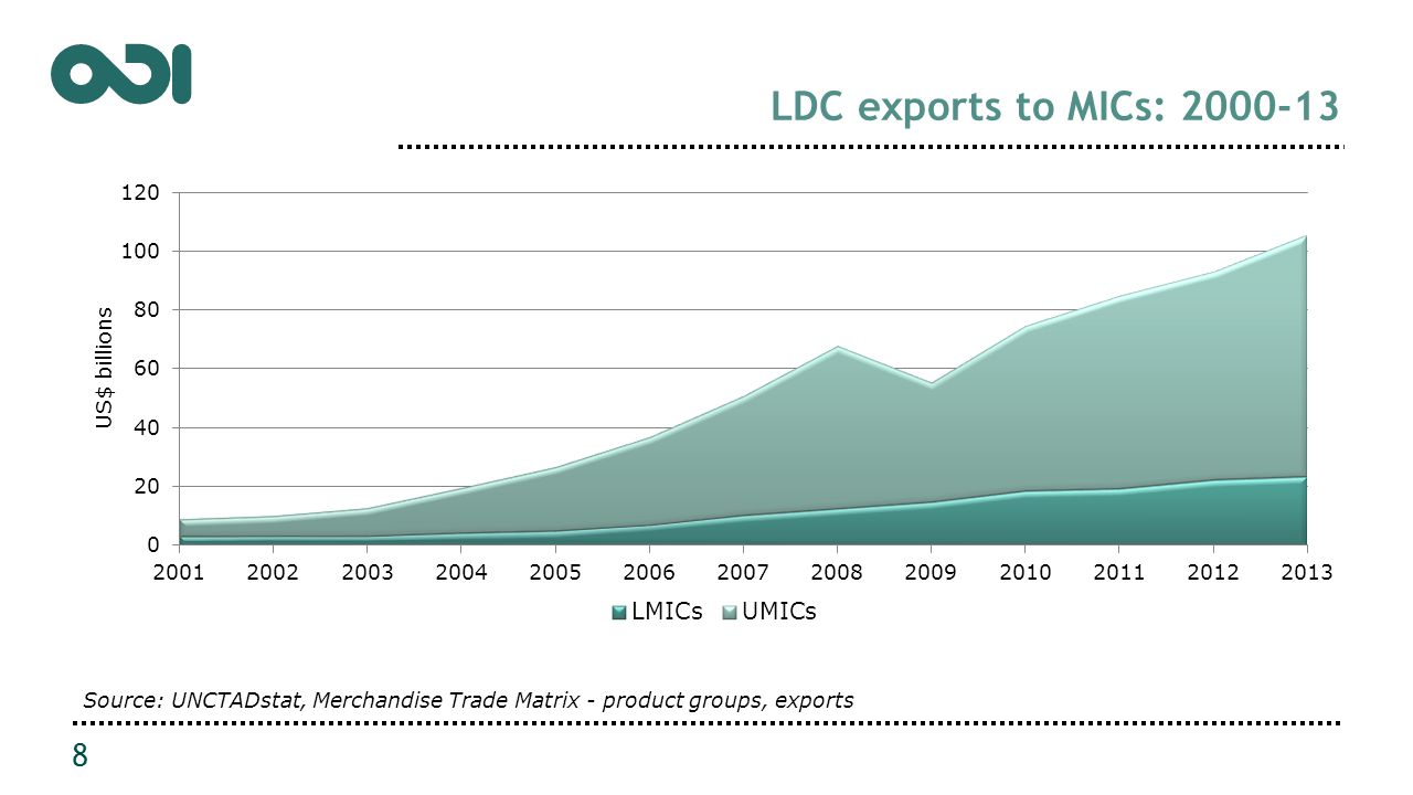 LDC exports to MICs: 2000-13 8 Source: UNCTADstat, Merchandise Trade Matrix - product groups, exports