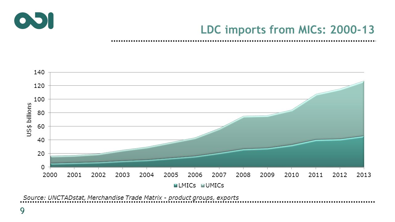 LDC imports from MICs: 2000-13 9 Source: UNCTADstat, Merchandise Trade Matrix - product groups, exports