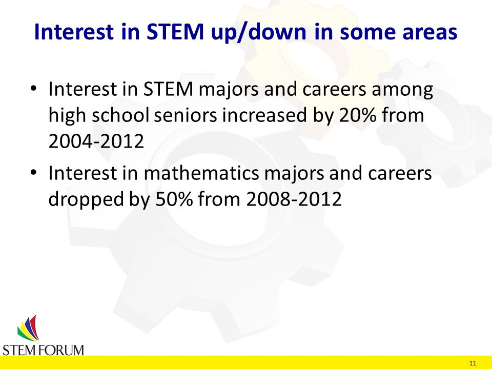 11 Interest in STEM up/down in some areas Interest in STEM majors and careers among high school seniors increased by 20% from 2004-2012 Interest in mathematics majors and careers dropped by 50% from 2008-2012