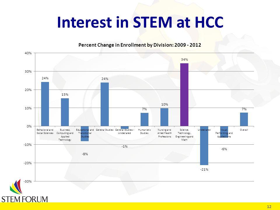 12 Interest in STEM at HCC