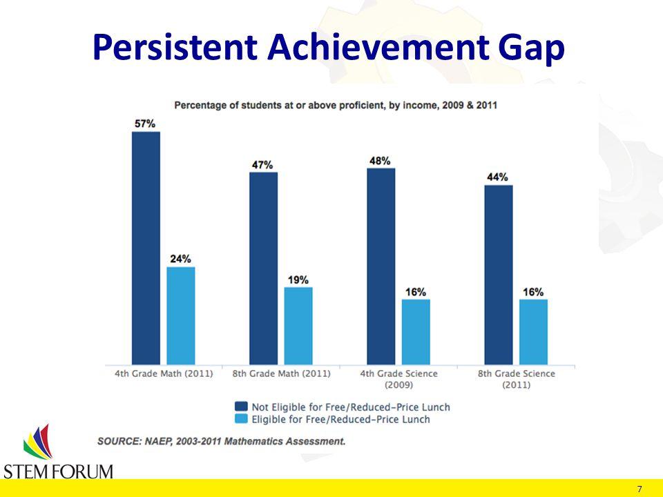 7 Persistent Achievement Gap