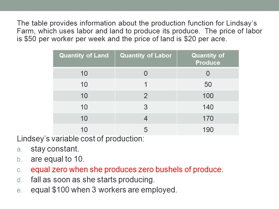 The table provides information about the production function for Lindsay's Farm, which uses labor and land to produce its produce. The price of labor