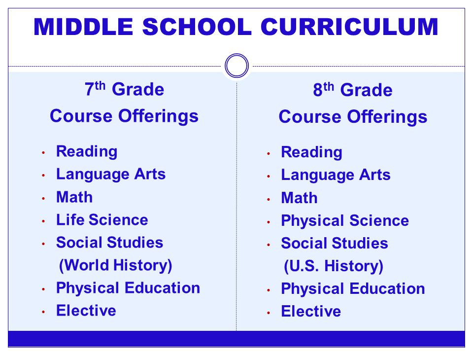 7 th Grade Course Offerings Reading Language Arts Math Life Science Social Studies (World History) Physical Education Elective 8 th Grade Course Offer