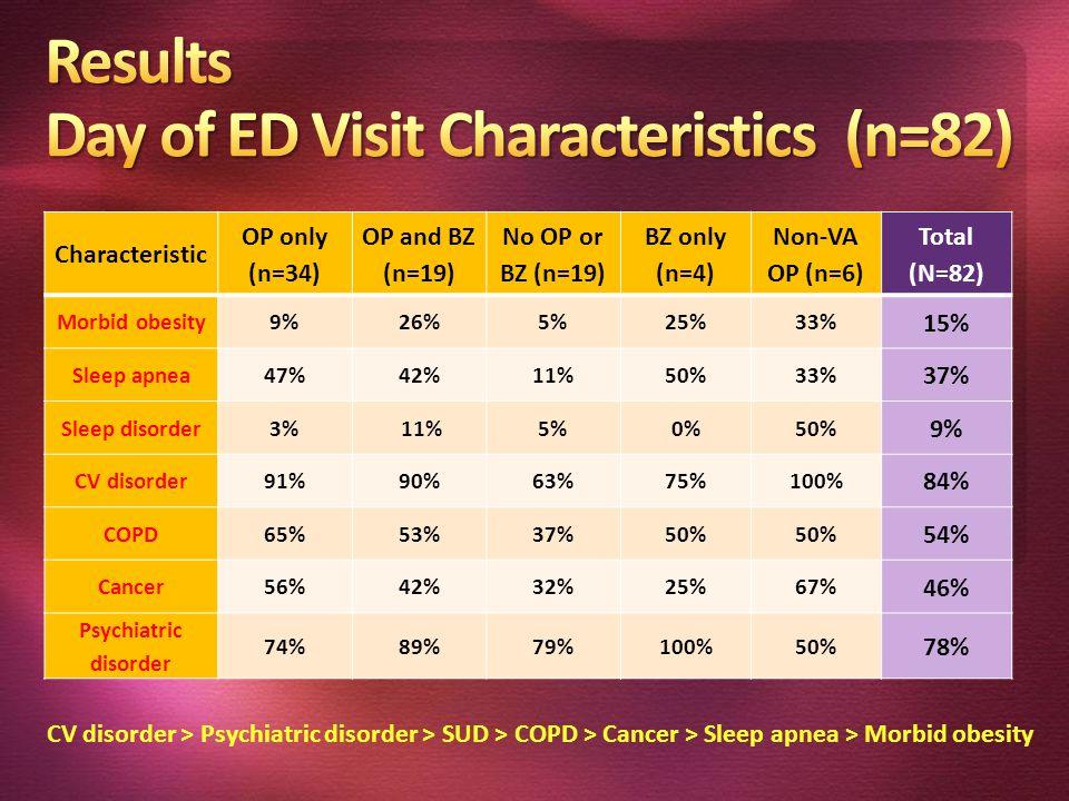 Characteristic OP only (n=34) OP and BZ (n=19) No OP or BZ (n=19) BZ only (n=4) Non-VA OP (n=6) Total (N=82) Morbid obesity9%26%5%25%33% 15% Sleep apnea47%42%11%50%33% 37% Sleep disorder3% 11%5%0%50% 9% CV disorder91%90%63%75%100% 84% COPD65%53%37%50% 54% Cancer56%42%32%25%67% 46% Psychiatric disorder 74%89%79%100%50% 78% CV disorder > Psychiatric disorder > SUD > COPD > Cancer > Sleep apnea > Morbid obesity