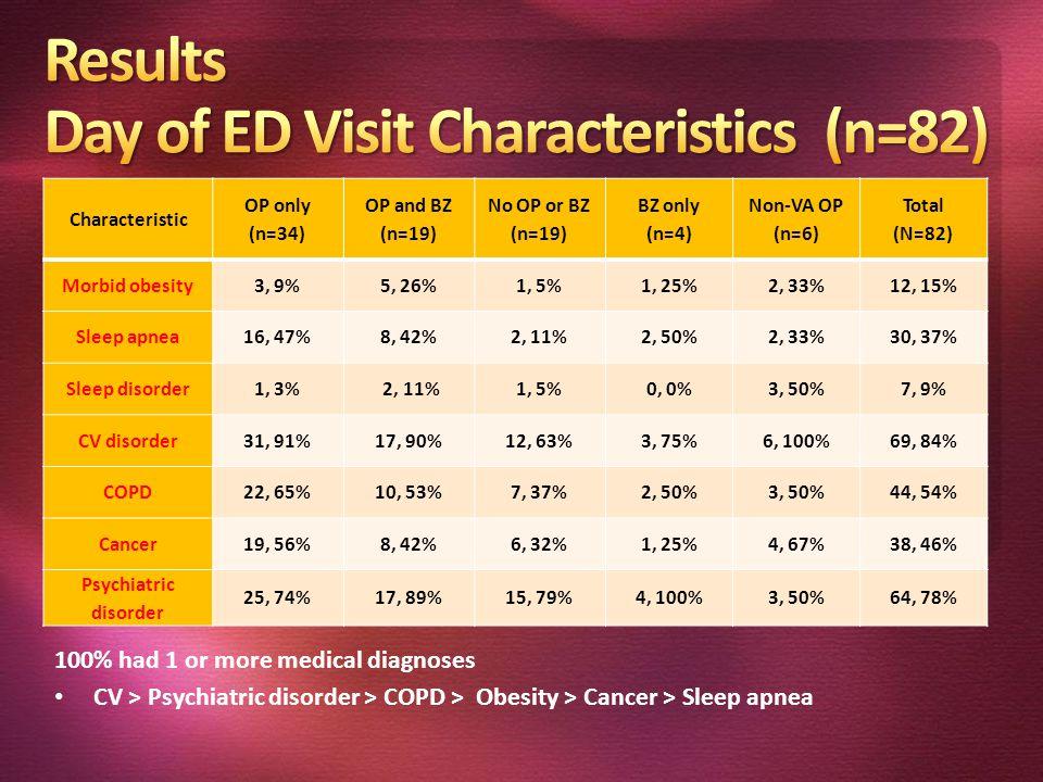 Characteristic OP only (n=34) OP and BZ (n=19) No OP or BZ (n=19) BZ only (n=4) Non-VA OP (n=6) Total (N=82) Morbid obesity3, 9%5, 26%1, 5%1, 25%2, 33%12, 15% Sleep apnea16, 47%8, 42%2, 11%2, 50%2, 33%30, 37% Sleep disorder1, 3% 2, 11%1, 5%0, 0%3, 50%7, 9% CV disorder31, 91%17, 90%12, 63%3, 75%6, 100%69, 84% COPD22, 65%10, 53%7, 37%2, 50%3, 50%44, 54% Cancer19, 56%8, 42%6, 32%1, 25%4, 67%38, 46% Psychiatric disorder 25, 74%17, 89%15, 79%4, 100%3, 50%64, 78% 100% had 1 or more medical diagnoses CV > Psychiatric disorder > COPD > Obesity > Cancer > Sleep apnea