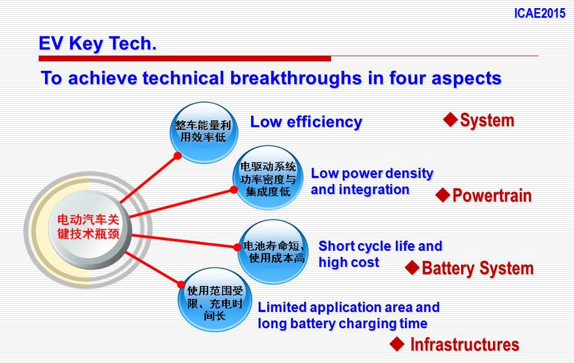 EV Key Tech.
