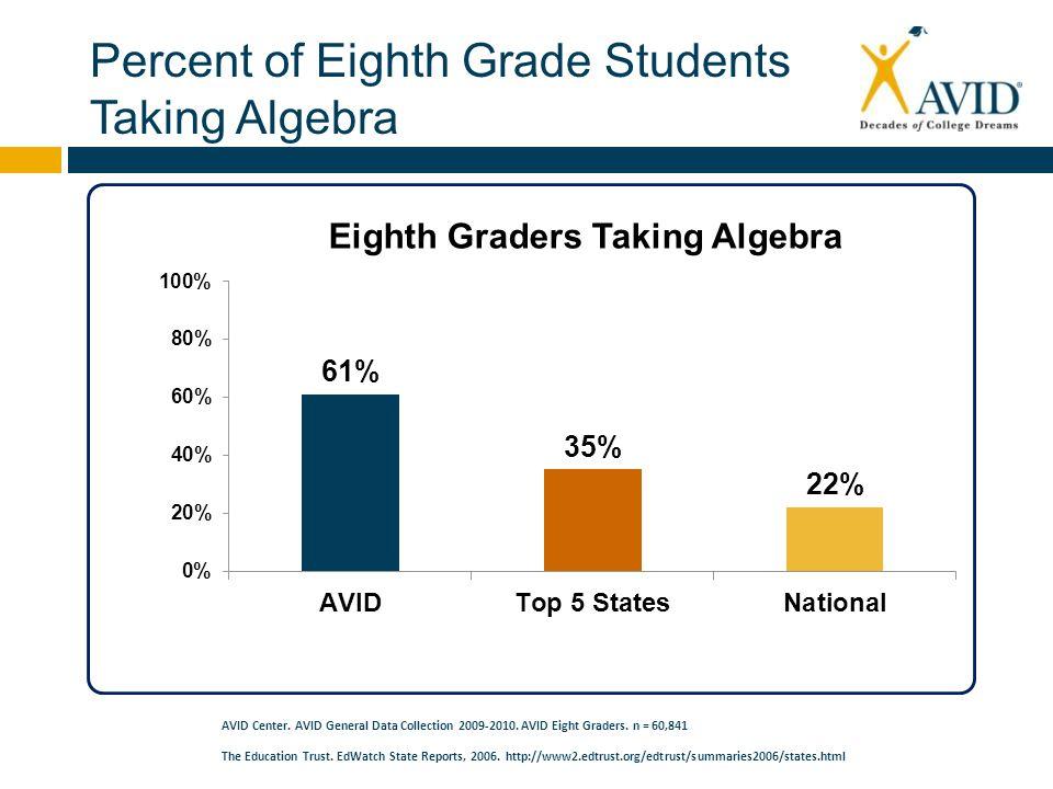 Percent of Eighth Grade Students Taking Algebra AVID Center.