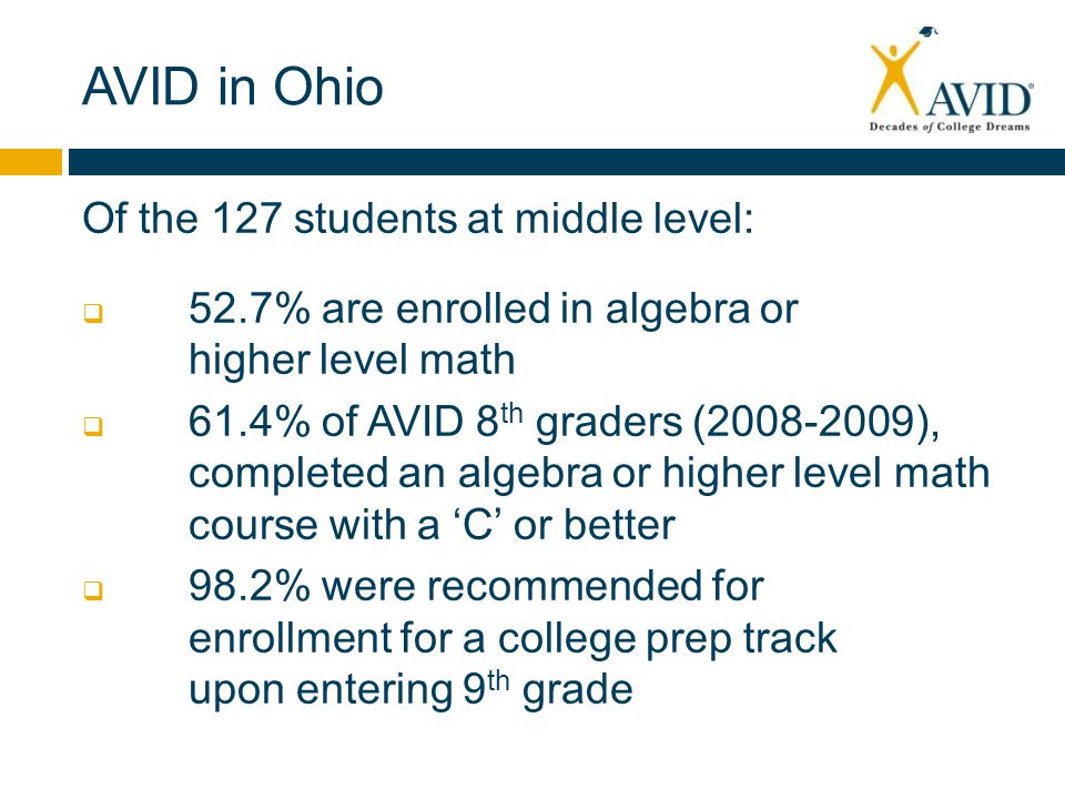 AVID in Ohio Of the 127 students at middle level:  52.7% are enrolled in algebra or higher level math  61.4% of AVID 8 th graders (2008-2009), completed an algebra or higher level math course with a 'C' or better  98.2% were recommended for enrollment for a college prep track upon entering 9 th grade